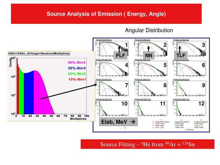 Source Analysis of Emission ( Energy, Angle)