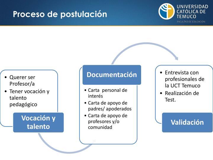 Proceso de postulación