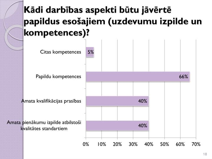 Kādi darbības aspekti būtu jāvērtē papildus esošajiem (uzdevumu izpilde un kompetences)?