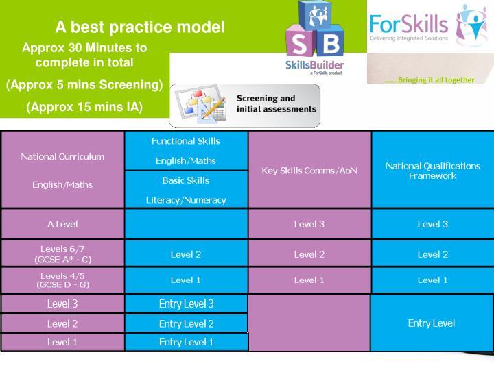 A best practice model