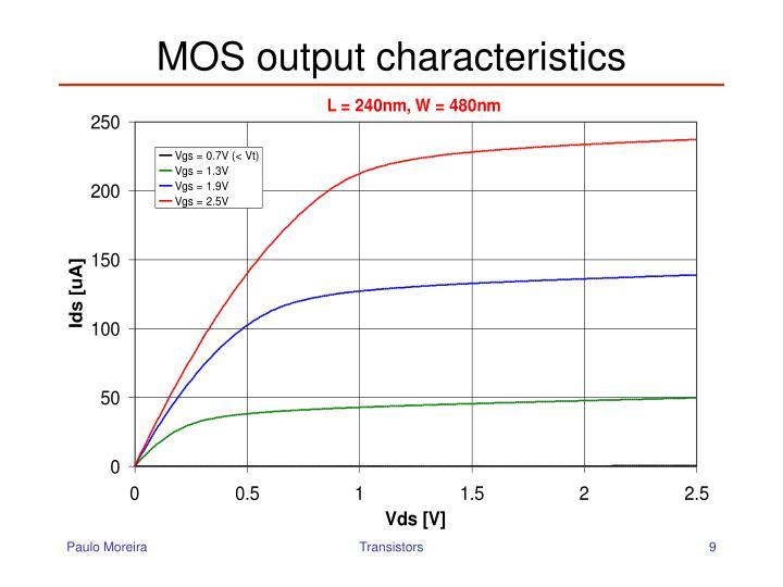 MOS output characteristics