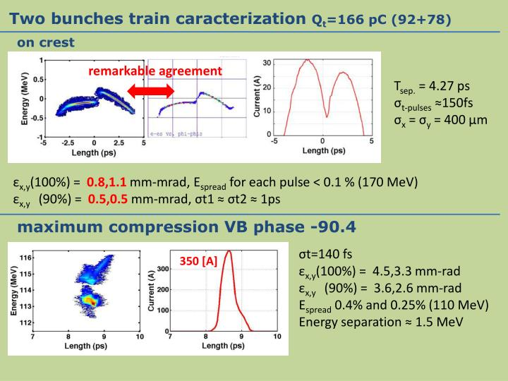 Two bunches train caracterization