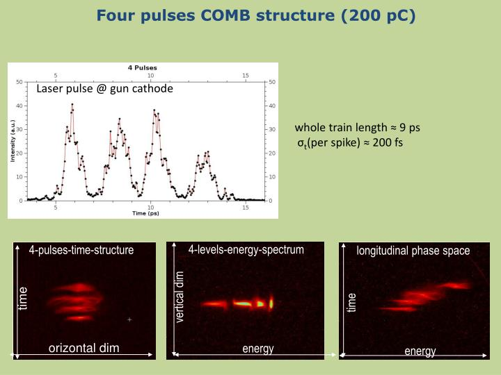4-pulses-time-structure