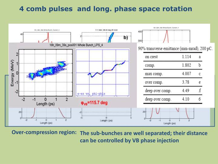 4 comb pulses  and long. phase space rotation