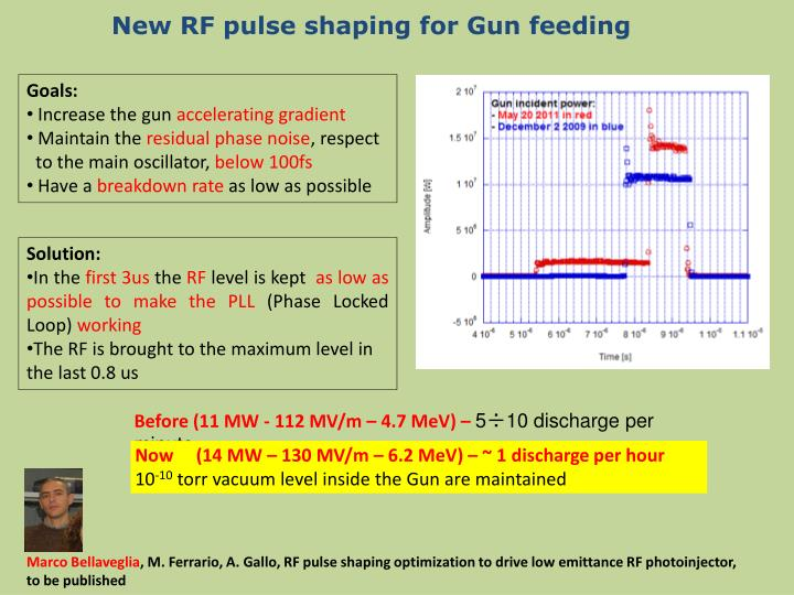 New RF pulse shaping for Gun feeding