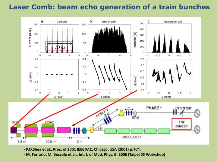 Laser Comb: beam echo generation of a train bunches