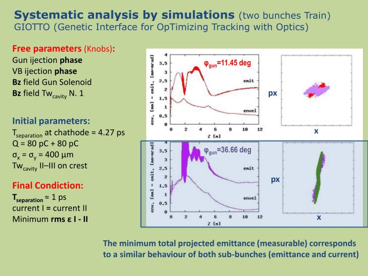 Systematic analysis by simulations
