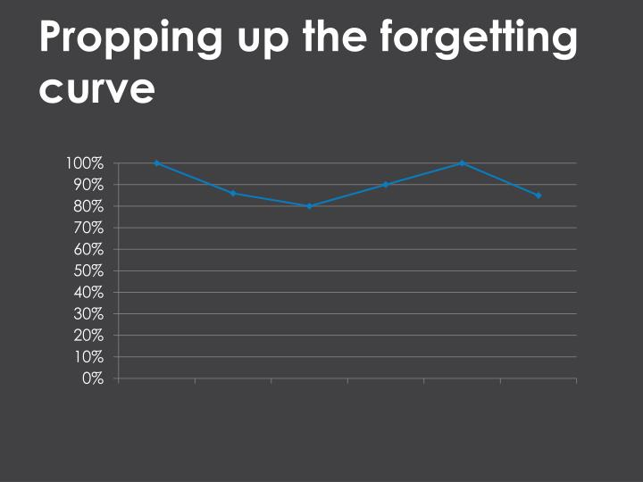 Propping up the forgetting curve