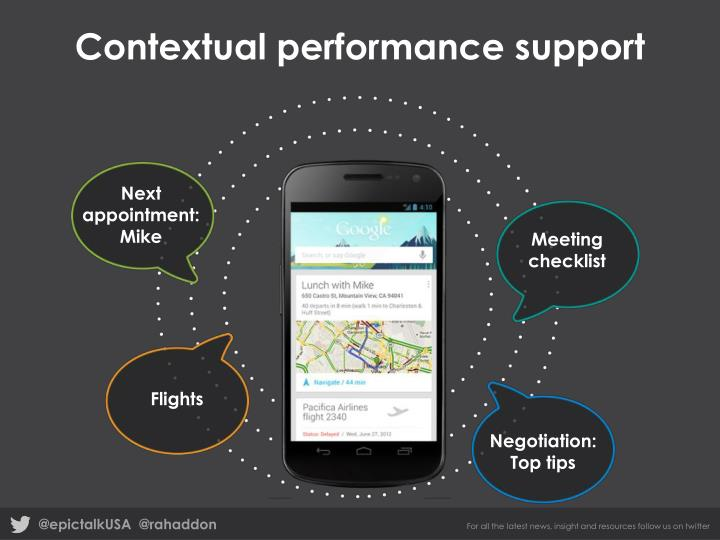 Contextual performance support
