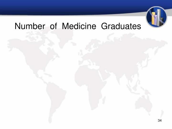 Number  of  Medicine  Graduates