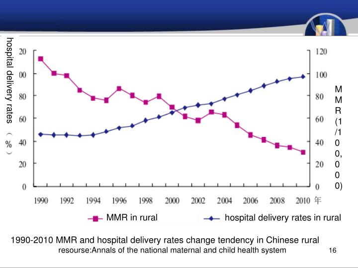 hospital delivery rates