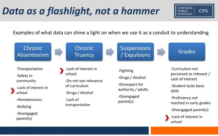Data as a flashlight, not a hammer