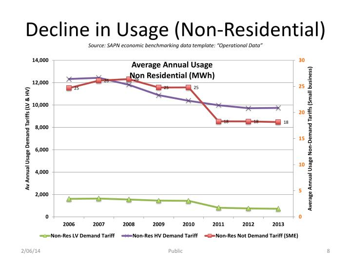 Decline in Usage (Non-Residential)