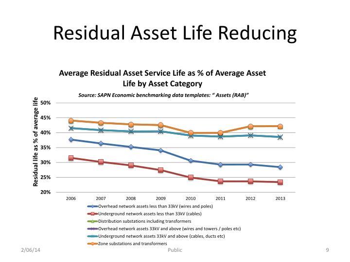 Residual Asset Life Reducing