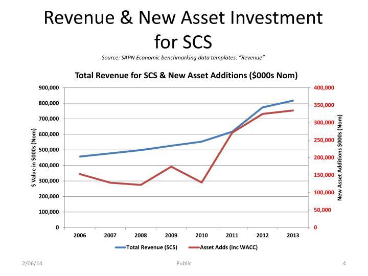 Revenue & New Asset Investment