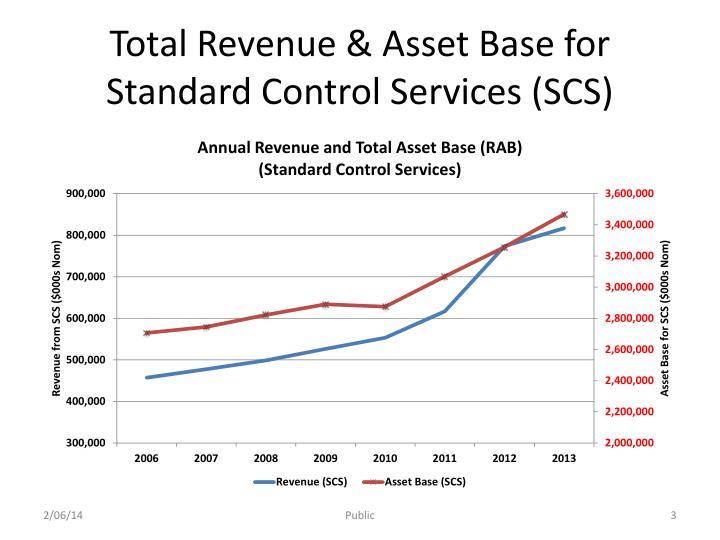 Total Revenue & Asset Base for Standard Control Services (SCS)