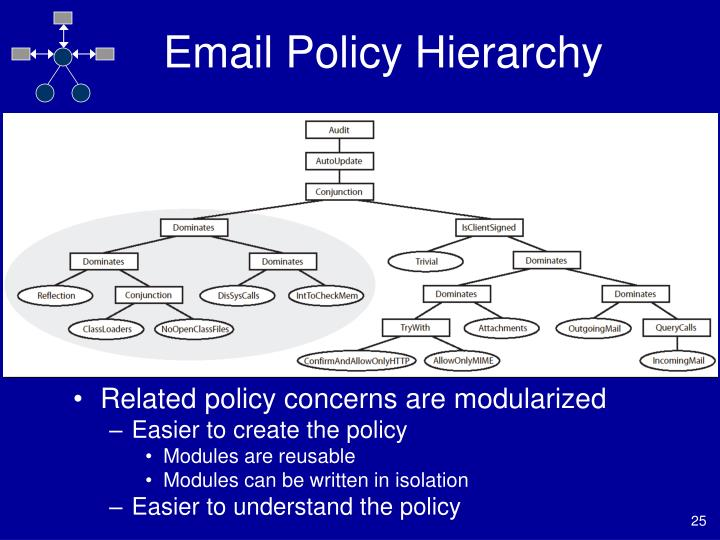 Email Policy Hierarchy
