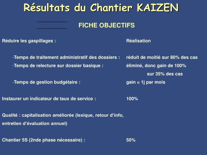 Résultats du Chantier KAIZEN