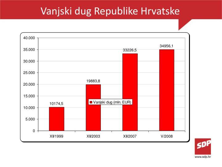Vanjski dug Republike Hrvatske