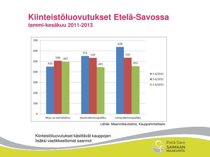Kiinteistöluovutukset Etelä-Savossa