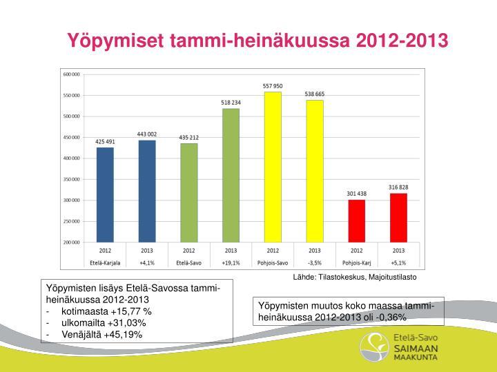 Yöpymiset tammi-heinäkuussa 2012-2013