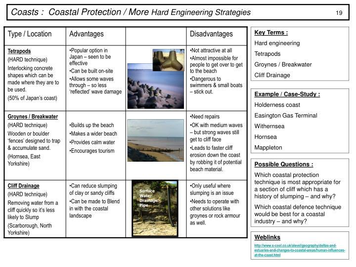 Coasts :  Coastal Protection / More