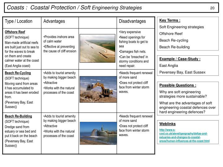 Coasts :  Coastal Protection / Soft