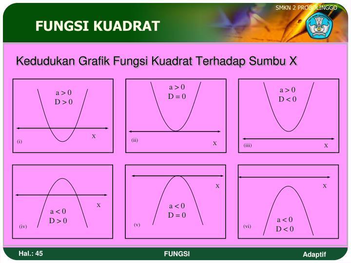Kedudukan Grafik Fungsi Kuadrat Terhadap Sumbu X