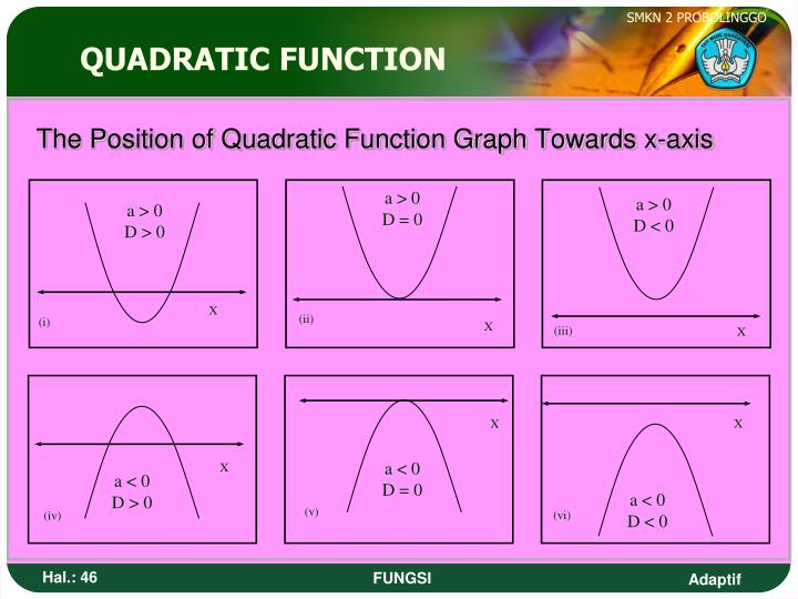 The Position of Quadratic Function Graph Towards x-axis