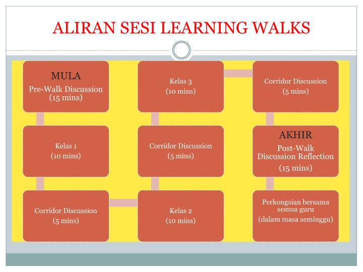 ALIRAN SESI LEARNING WALKS
