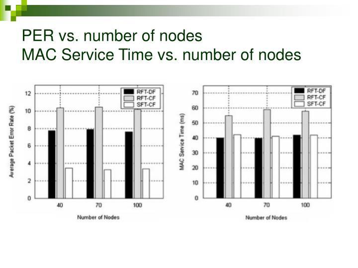 PER vs. number of nodes