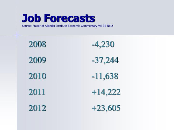 Job Forecasts