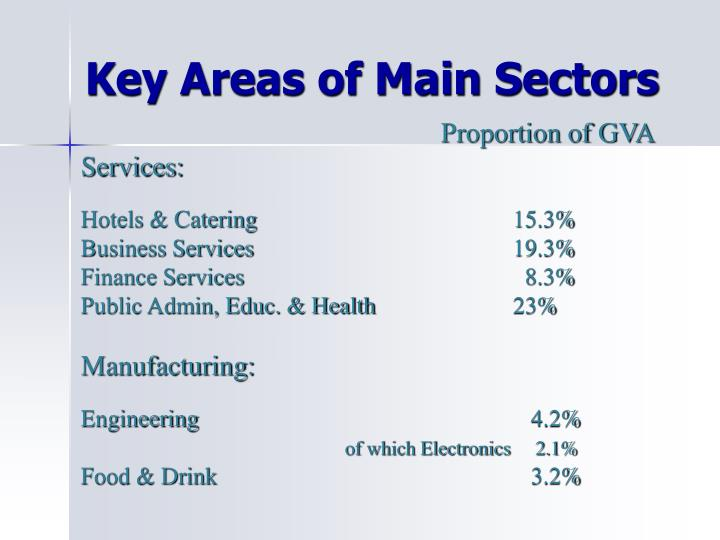 Key Areas of Main Sectors