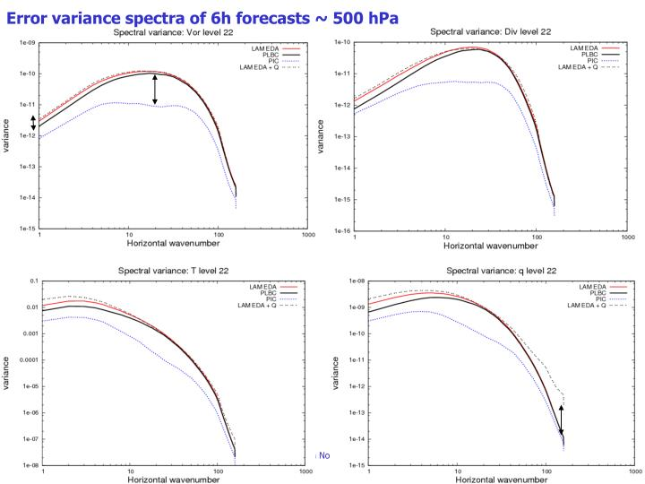 Error variance spectra of 6h forecasts ~ 500 hPa