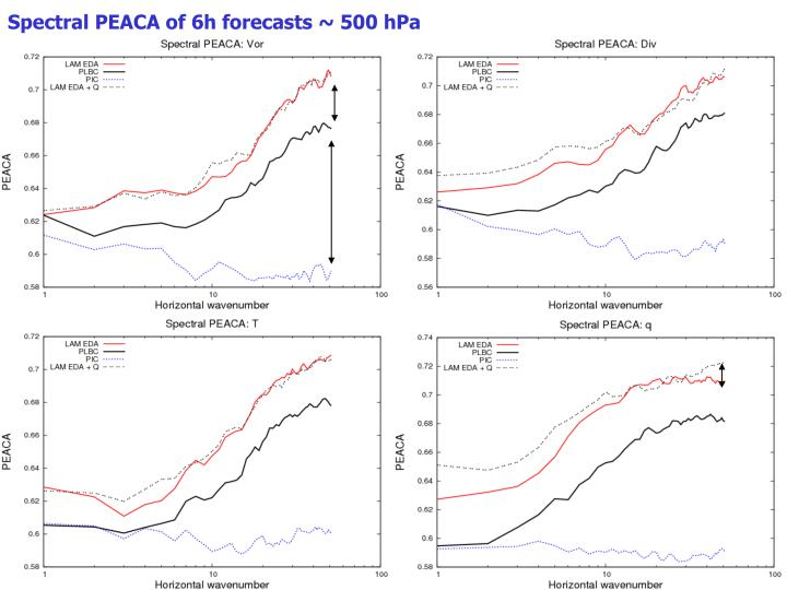 Spectral PEACA of 6h forecasts ~ 500 hPa