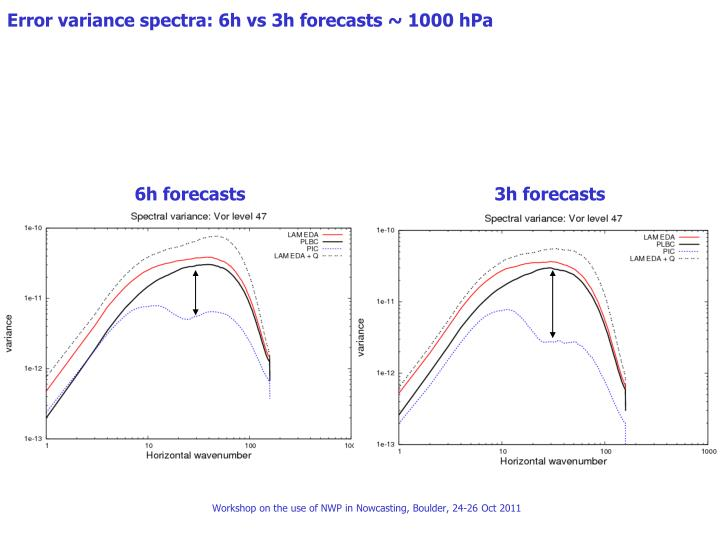 Error variance spectra: 6h vs 3h forecasts ~ 1000 hPa