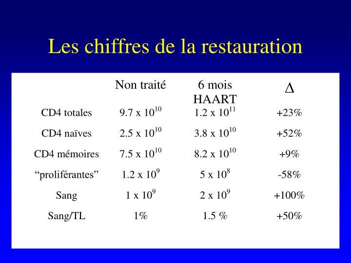 Les chiffres de la restauration