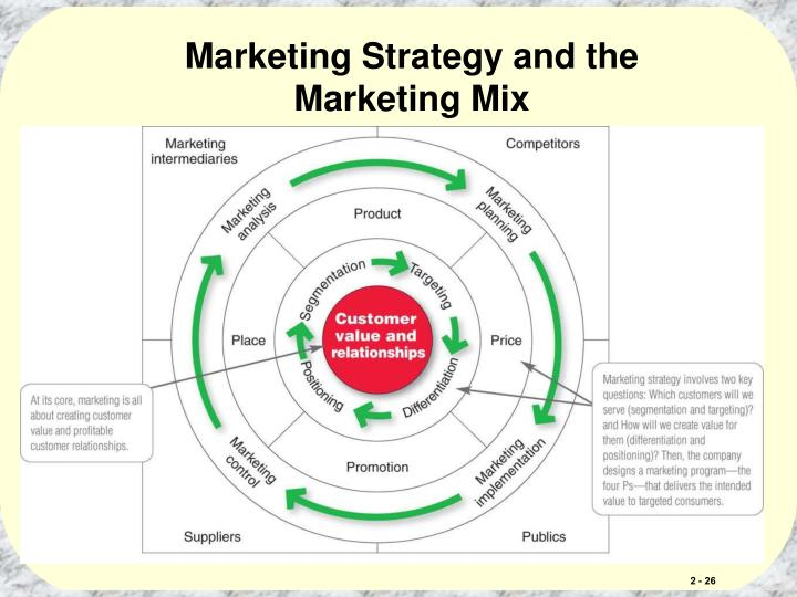 Marketing Strategy and the