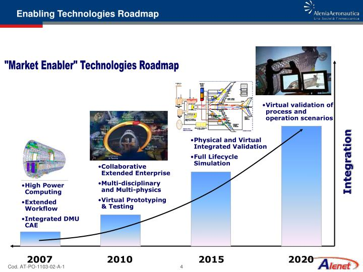 Enabling Technologies Roadmap
