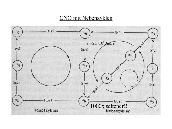 CNO mit Nebenzyklen