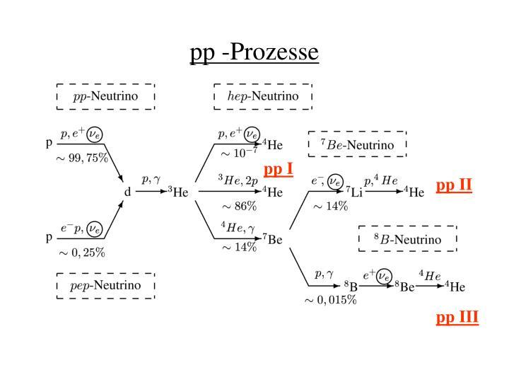 pp -Prozesse