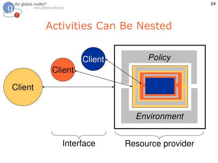 Activities Can Be Nested