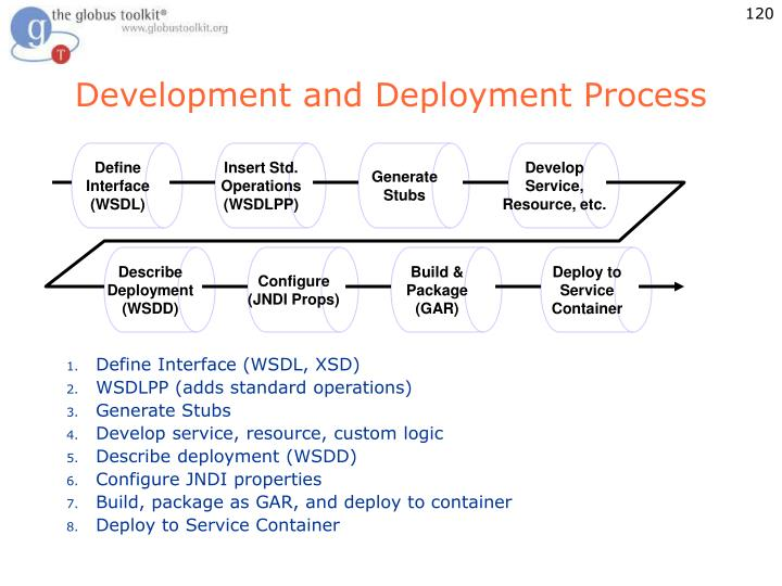 Development and Deployment Process