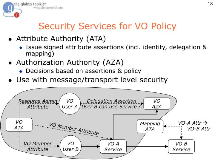 Security Services for VO Policy