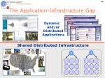 the application infrastructure gap