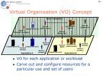 virtual organization vo concept