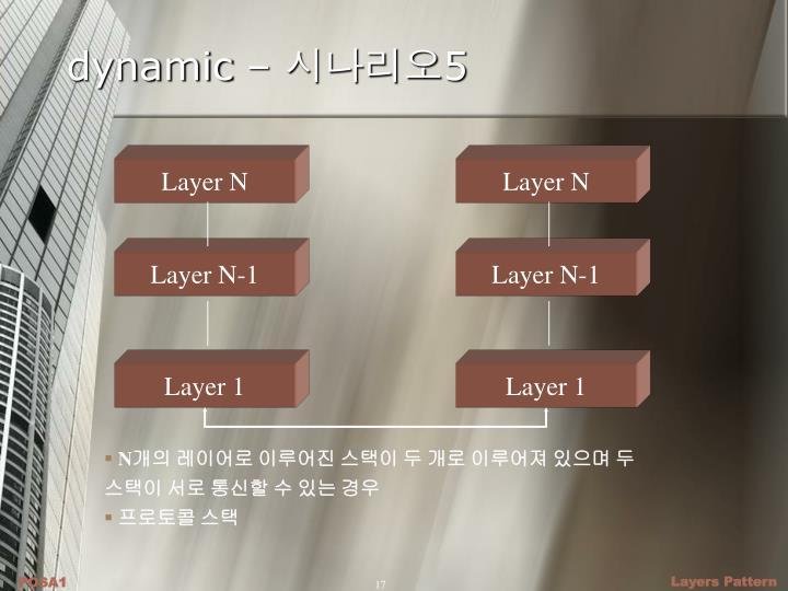 dynamic –