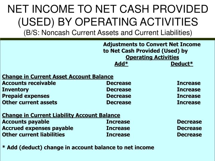 NET INCOME TO NET CASH PROVIDED (USED) BY OPERATING ACTIVITIES