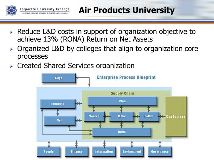 Air products university