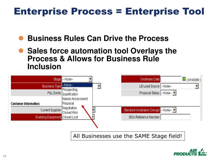 Enterprise Process = Enterprise Tool